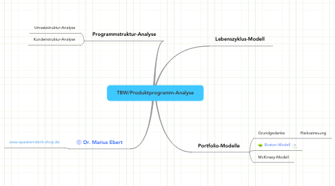 Mind Map: TBW/Produktprogramm-Analyse