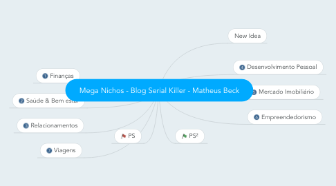 Mind Map: Mega Nichos - Blog Serial Killer - Matheus Beck