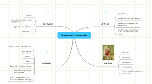 Mind Map: Great Islamic Philosophers