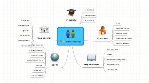 Mind Map: Магистратура