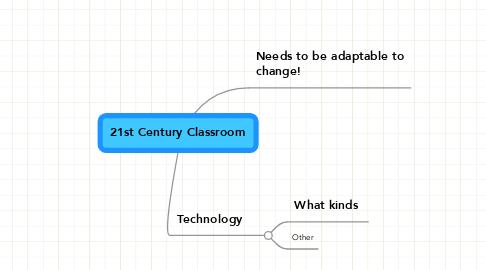 Mind Map: 21st Century Classroom