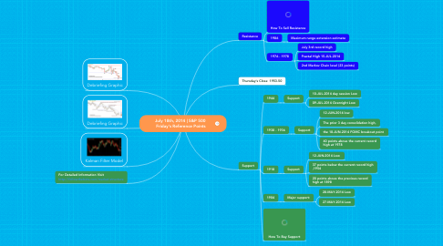 Mind Map: July 18th, 2014 | S&P 500  Friday's Reference Points