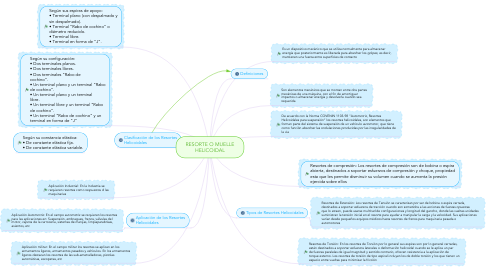 Mind Map: RESORTE O MUELLE HELICOIDAL