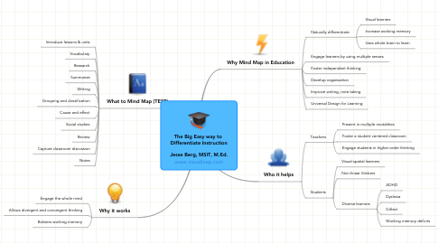 Mind Map: The Big Easy way to  Differentiate Instruction  Jesse Berg, MSIT, M.Ed. www.visualleap.com