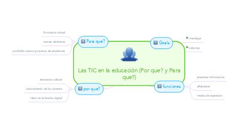 Mind Map: Las TIC en la educación (Por que? y Para que?)