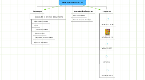 Mind Map: PROCESADOR DE TEXTO