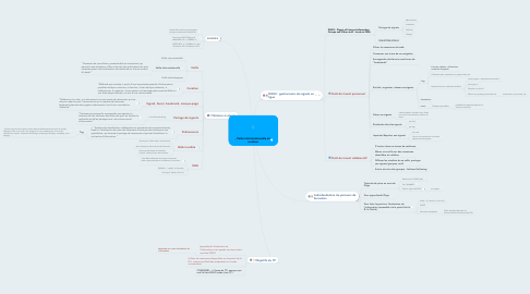 Mind Map: Veille informationnelle et curation