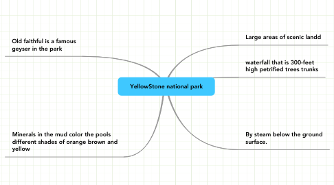 Mind Map: YellowStone national park