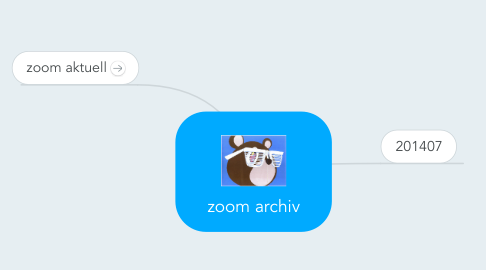 Mind Map: zoom archiv