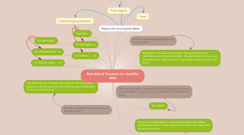 Mind Map: Bad debt & Provision for doubtful debt