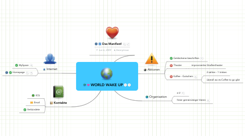 Mind Map: WORLD WAKE UP