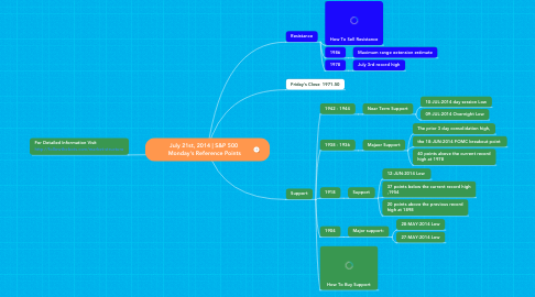 Mind Map: July 21st, 2014 | S&P 500  Monday's Reference Points