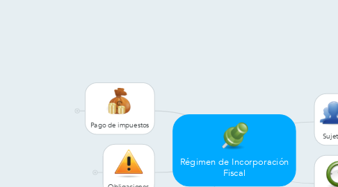 Mind Map: Régimen de Incorporación Fiscal