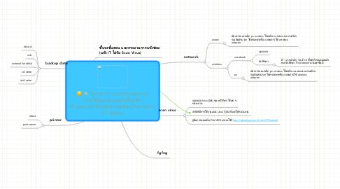 Mind Map: โครงการ การบริหารจัดการการใช้คอมพิวเตอร์เบื้องต้นด้วยตนเอง เพื่อลดความเสี่ยงในภาพรวม(IT สัญจร)