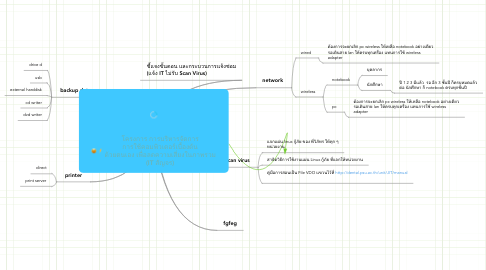 Mind Map: โครงการ การบริหารจัดการ การใช้คอมพิวเตอร์เบื้องต้น ด้วยตนเอง เพื่อลดความเสี่ยงในภาพรวม (IT สัญจร)