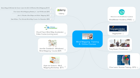 Mind Map: Mind Mapping  Training &  Online Courses