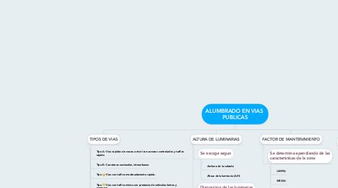 Mind Map: ALUMBRADO EN VIAS  PUBLICAS