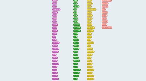 Mind Map: Anatomía y Fisiología