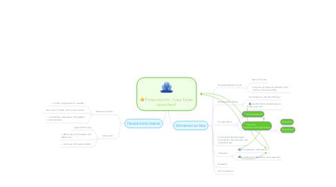 Mind Map: Projectroom - Lass Taten sprechen!