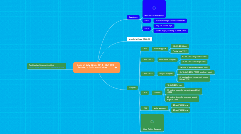 Mind Map: Copy of July 22nd, 2014 | S&P 500  Tuesday's Reference Points