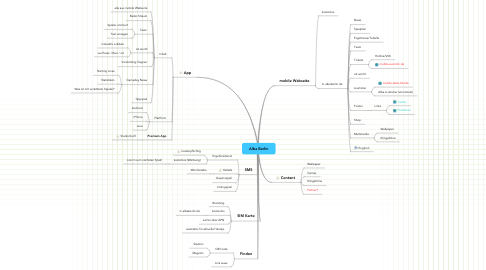 Mind Map: Alba Berlin