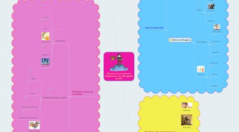Mind Map: Motivación en la educación Realizado por Ing. Milianghelys Rondón