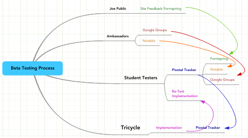 Mind Map: Beta Testing Process