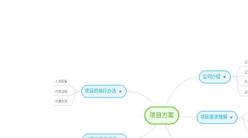 Mind Map: 项目方案