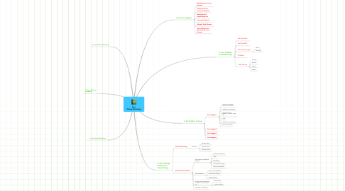 Mind Map: KursOnline-Marketing