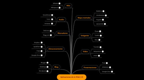 Mind Map: Aplicaciones de la Web 2.0