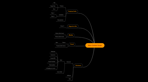 Mind Map: Main Content Scope