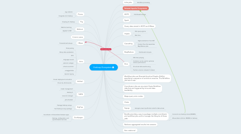 Mind Map: Hadoop Ecosystem
