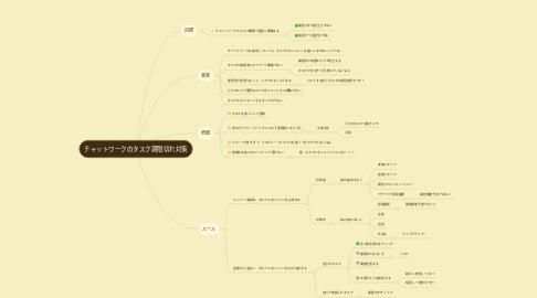 Mind Map: チャットワークのタスク期限切れ対策