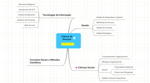 Mind Map: Ciência deServiços