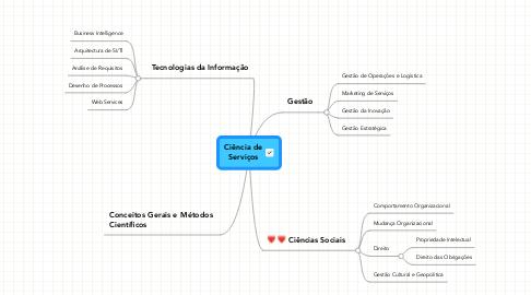 Mind Map: Ciência de Serviços