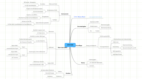 Mind Map: WFW/EZB