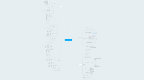 Mind Map: Mind Map - Styleguide