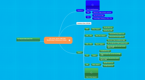 Mind Map: July 23rd, 2014 | S&P 500  Wednesday's Reference Points