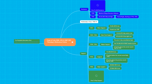 Mind Map: Copy of July 24th, 2014 | S&P 500  Thursday's Reference Points