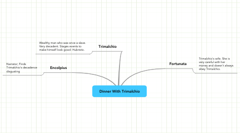 Mind Map: Dinner With Trimalchio
