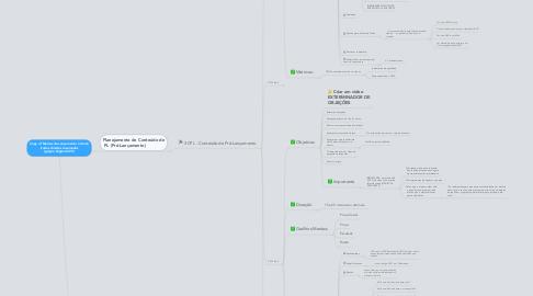 Mind Map: Copy of Marcos de Lançamento  Interno (todos direitos reservados Ignição Digital 2013)