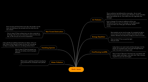 Mind Map: Earth  Issues