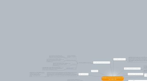 Mind Map: ПЕРЕВОЗКА ГРУЗОВ ТРАНЗИТОМ ПО СИСТЕМЕ ТИР