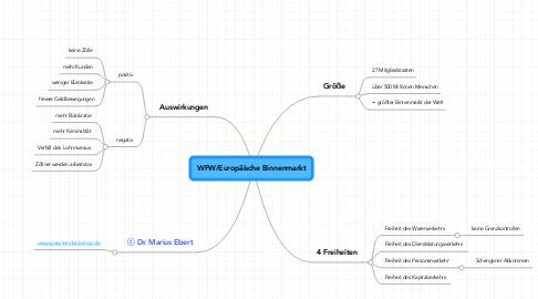 Mind Map: WFW/Europäische Binnenmarkt