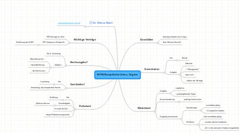 Mind Map: WFW/Europäische Union, Organe
