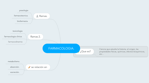 Mind Map: FARMACOLOGIA.