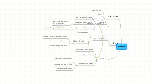 Mind Map: Airborn