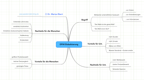 Mind Map: DFW/Globalisierung
