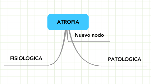 Mind Map: ATROFIA