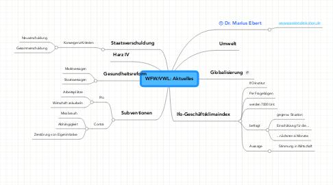 Mind Map: WFW/VWL: Aktuelles